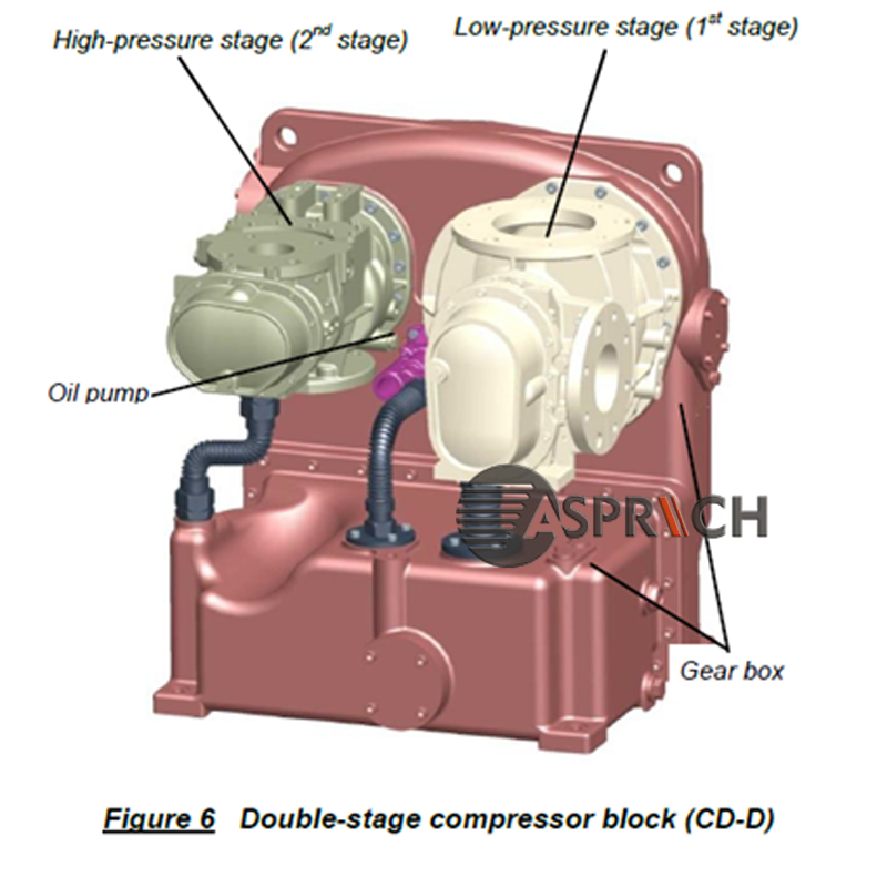 Ingersoll Rand GHH CD26D double stage Air End Assembly Situable for Ingersoll Rand Oil Free Screw Air Compressor